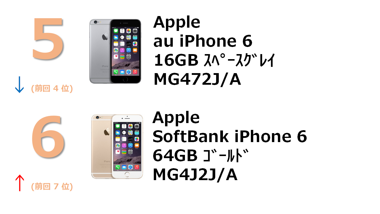 au iPhone 6 16GB スペースグレイ MG472J/A SoftBank iPhone 6 64GB ゴールド MG4J2J/A