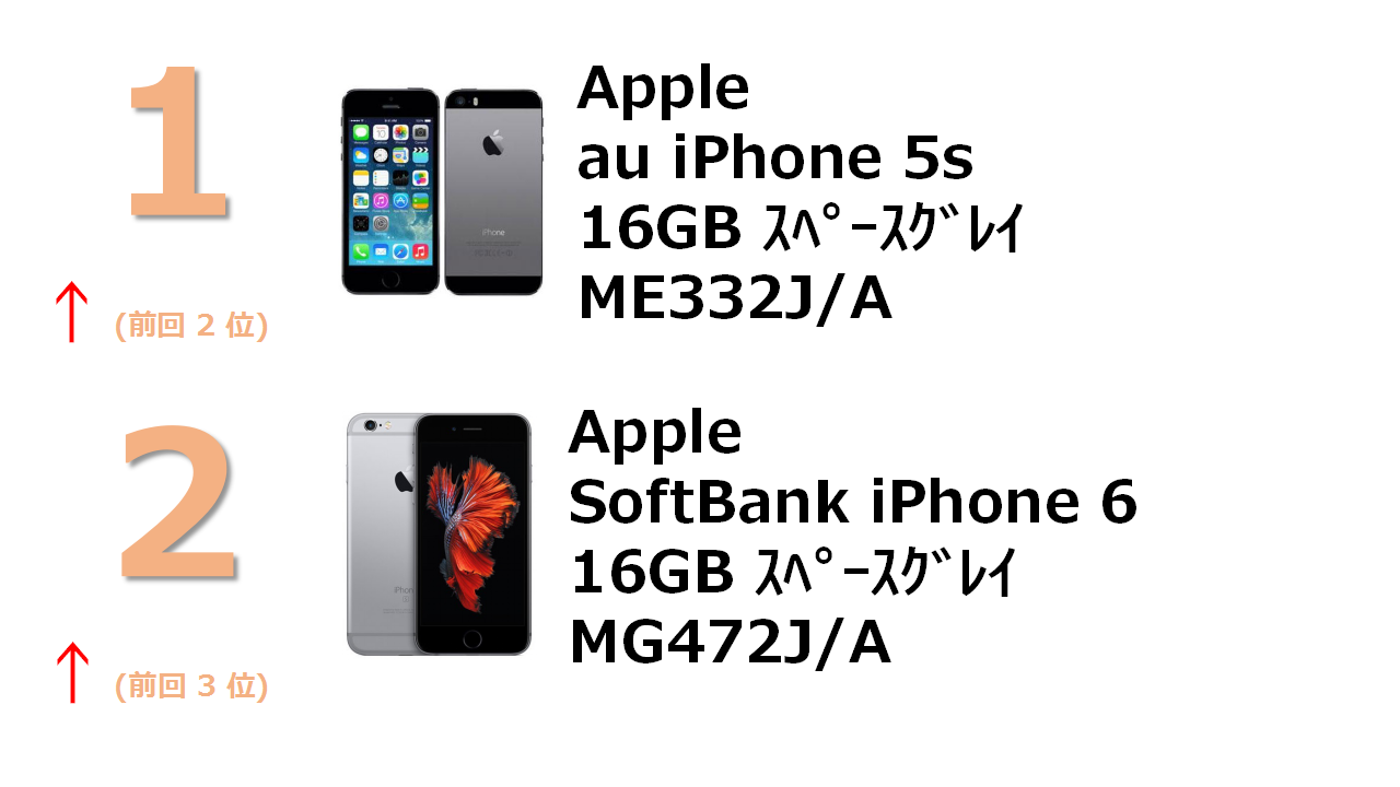 rank1 au iPhone 5s 16GB スペースグレイ ME332J/A rank2 SoftBank iPhone 6 16GB スペースグレイ MG472J/A