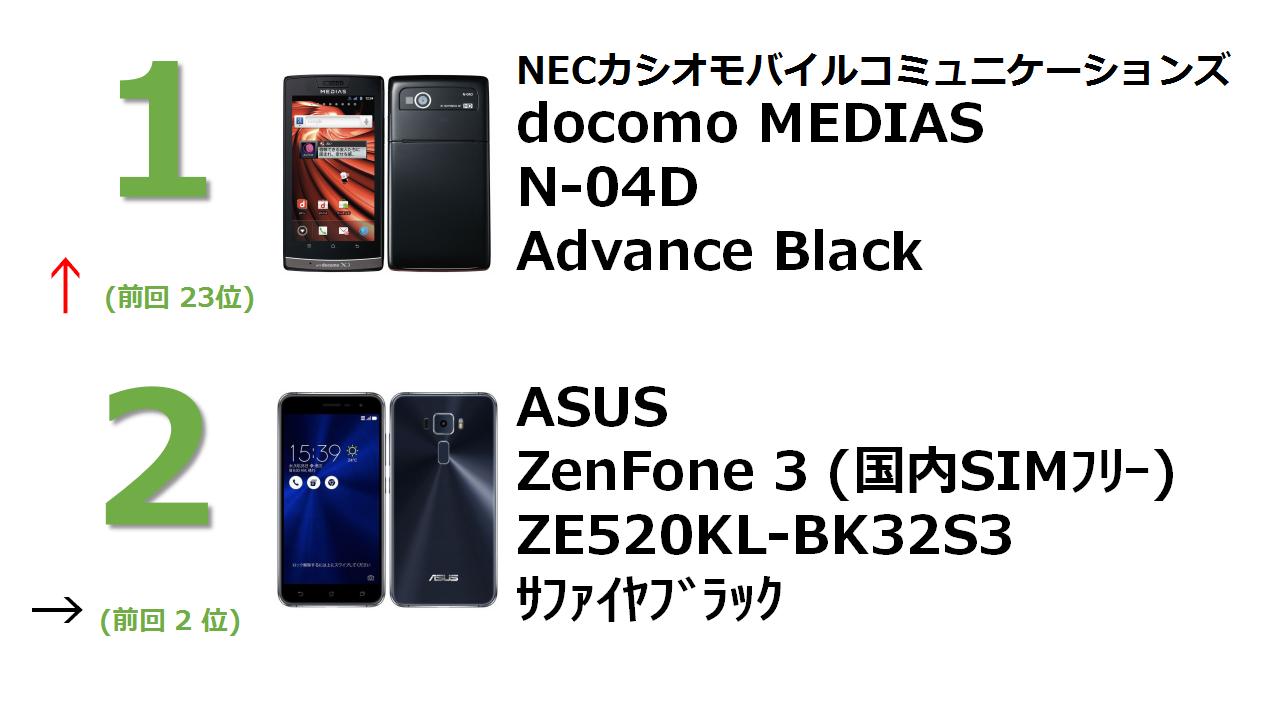 docomo NEXT series MEDIAS LTE N-04D Advance Black ZenFone 3 5.2インチ 3GB 32GB サファイアブラック (国内版SIMロックフリー)