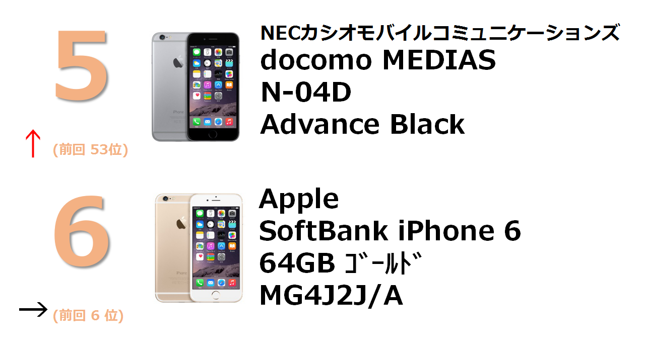 docomo NEXT series MEDIAS LTE N-04D Advance Black SoftBank iPhone 6 64GB ゴールド MG4J2J/A