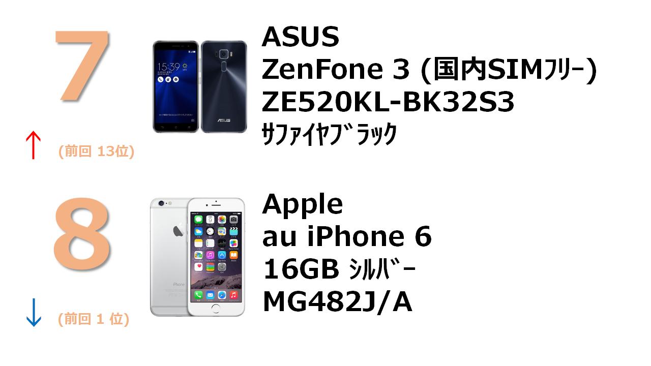 ZenFone 3 5.2インチ 3GB 32GB サファイアブラック (国内版SIMロックフリー) au iPhone 6 16GB シルバー MG482J/A