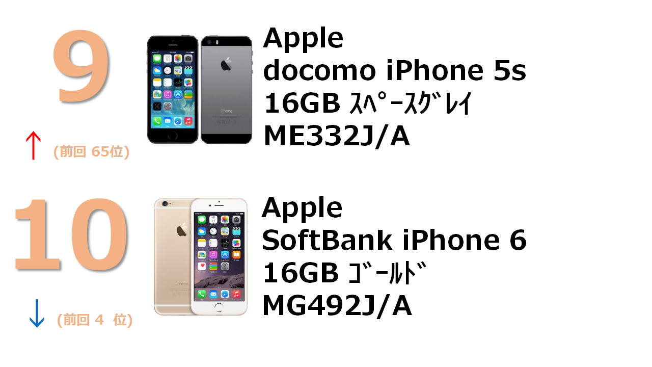 docomo iPhone 5s 16GB スペースグレイ ME332J/A SoftBank iPhone 6 16GB ゴールド MG492J/A