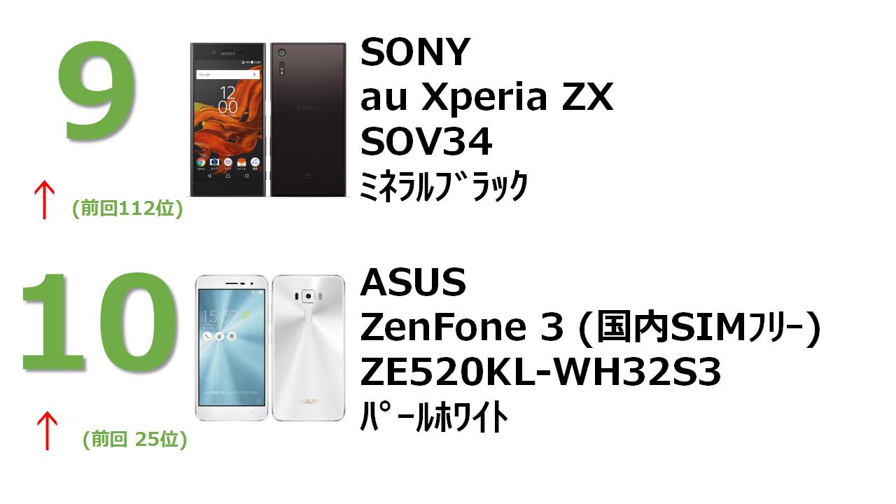 au Xperia XZ SOV34 ミネラルブラック ZenFone 3 5.2インチ 3GB 32GB パールホワイト (国内版SIMロックフリー)