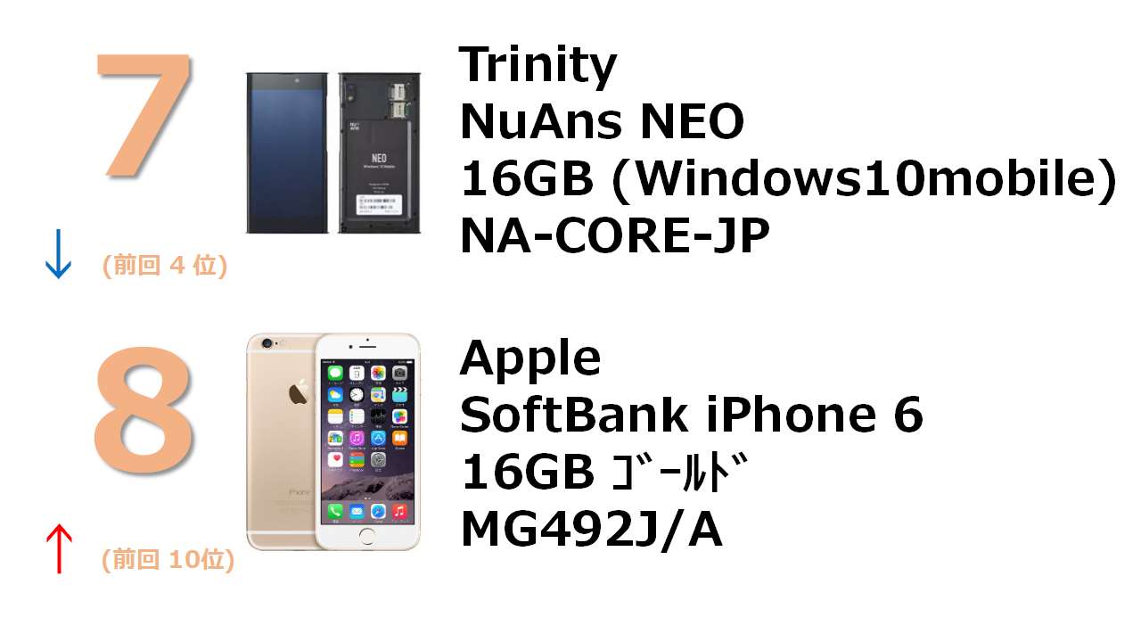 NuAns NEO(国内版SIMロックフリー) SoftBank iPhone 6 16GB ゴールド MG492J/A