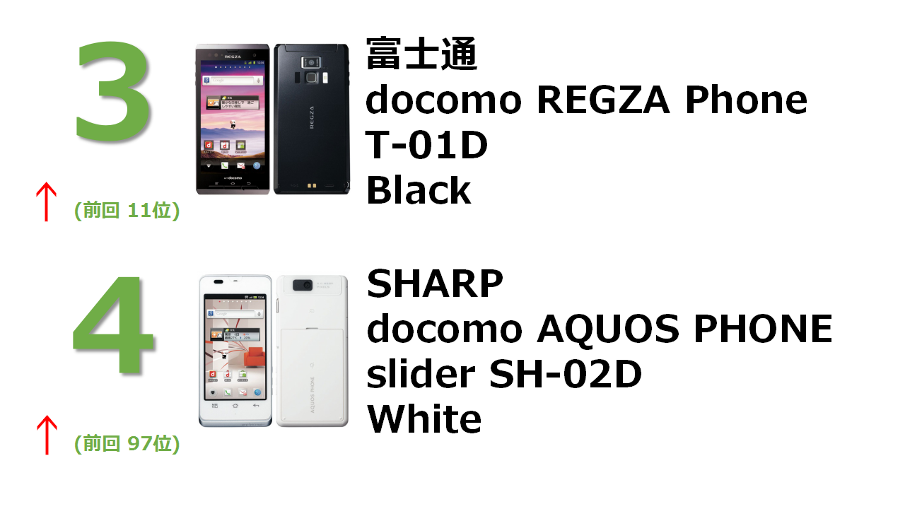 docomo with series REGZA Phone T-01D Black docomo with series AQUOS PHONE slider SH-02D White
