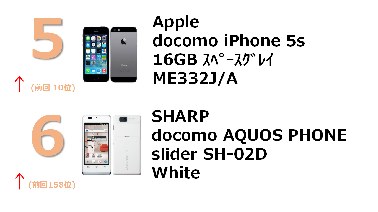 docomo iPhone 6 64GB スペースグレイ MG4F2J/A docomo with series AQUOS PHONE slider SH-02D White