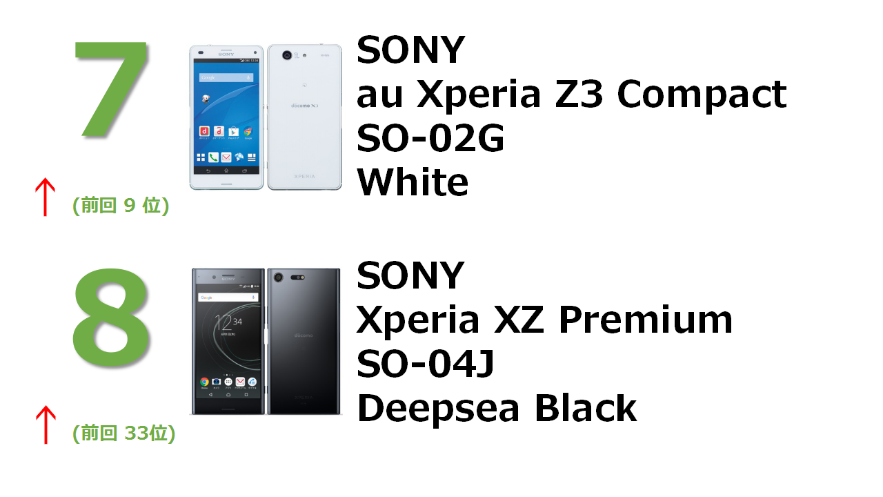 docomo Xperia Z3 Compact SO-02G White docomo Xperia XZ Premium SO-04J Deepsea Black