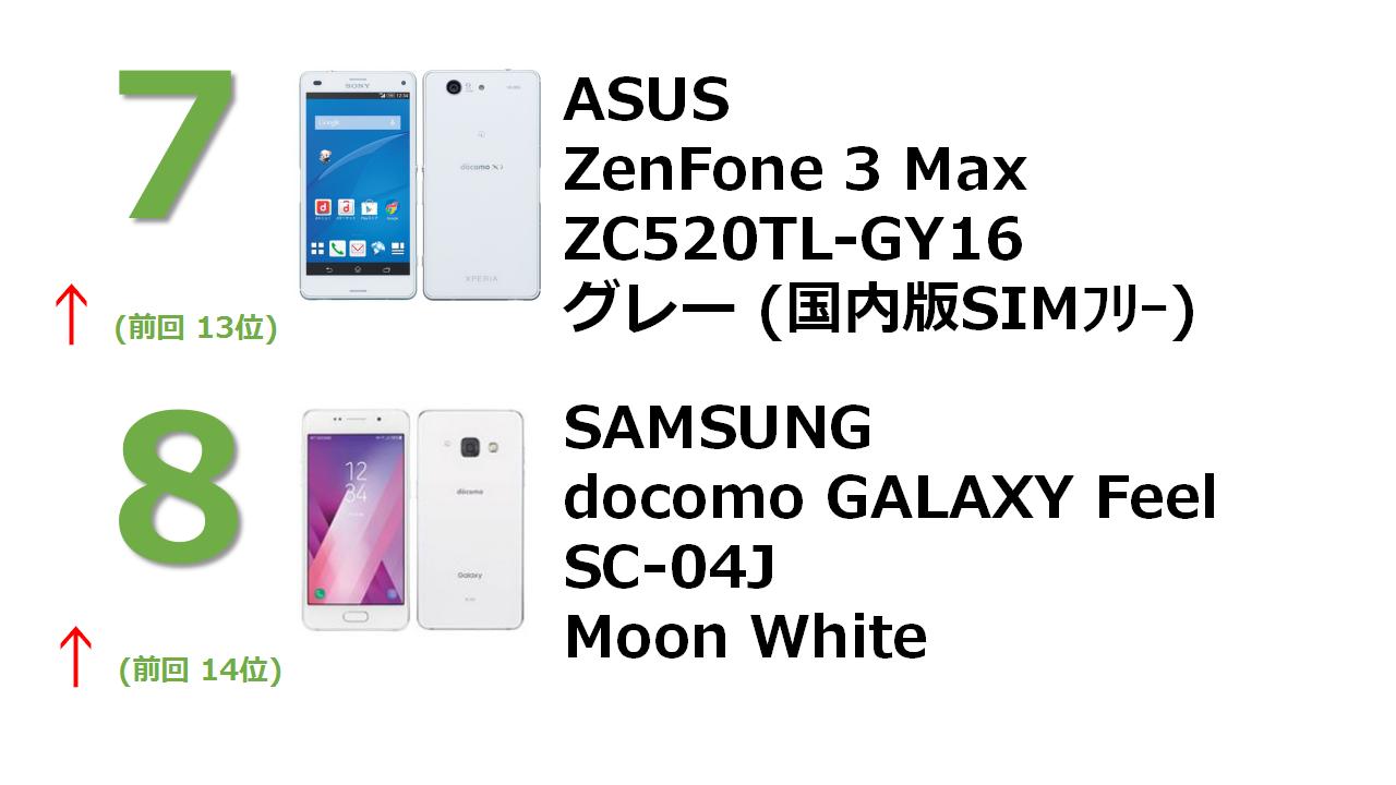 asus ZenFone 3 Max 16GB グレー (国内版SIMロックフリー) ZC520TL-GY16 docomo GALAXY Feel SC-04J Moon White