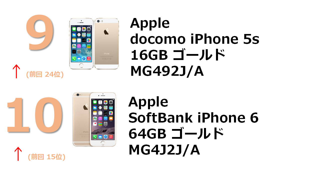 docomo iPhone 5s 16GB ゴールド ME334J/A SoftBank iPhone 6 64GB ゴールド MG4J2J/A