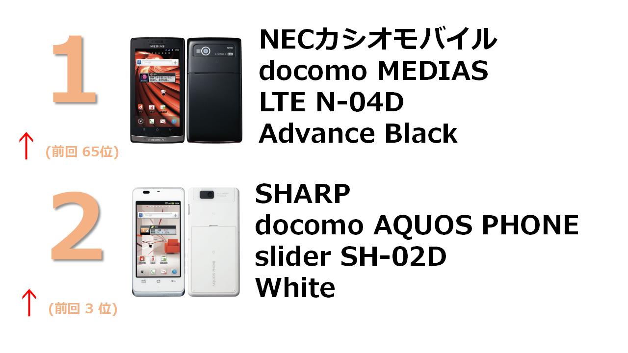 docomo NEXT series MEDIAS LTE N-04D Advance Black GRANBEAT DP-CMX1