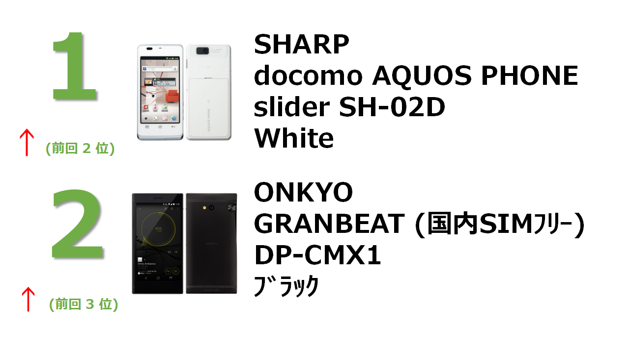 docomo with series AQUOS PHONE slider SH-02D White GRANBEAT DP-CMX1