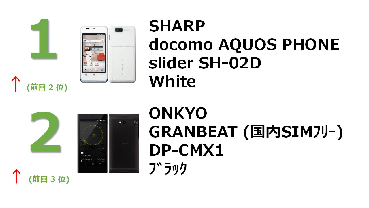 docomo with series AQUOS PHONE slider SH-02D White GRANBEAT DP-CMX1