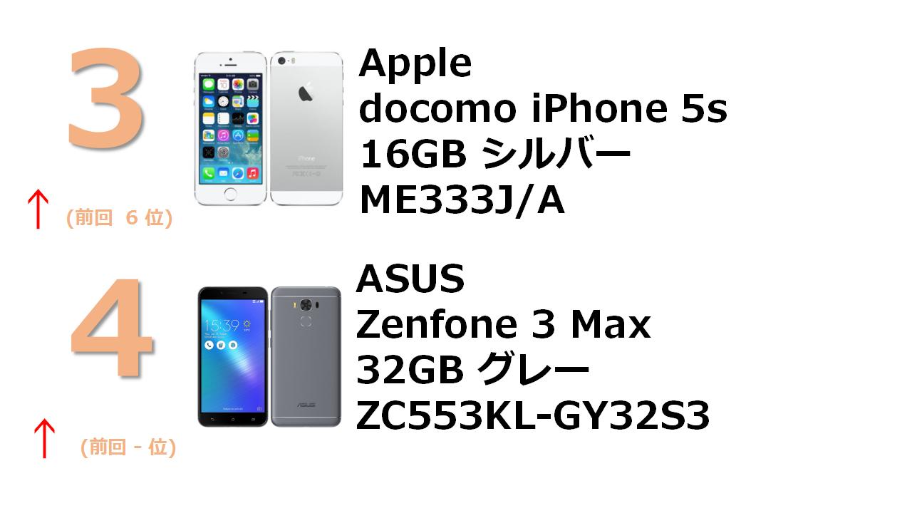 docomo iPhone 5s 16GB シルバー ME333J/A Apple ZenFone 3 Max 3GB 32GB グレー (国内版SIMロックフリー) ZC553KL-GY32S3