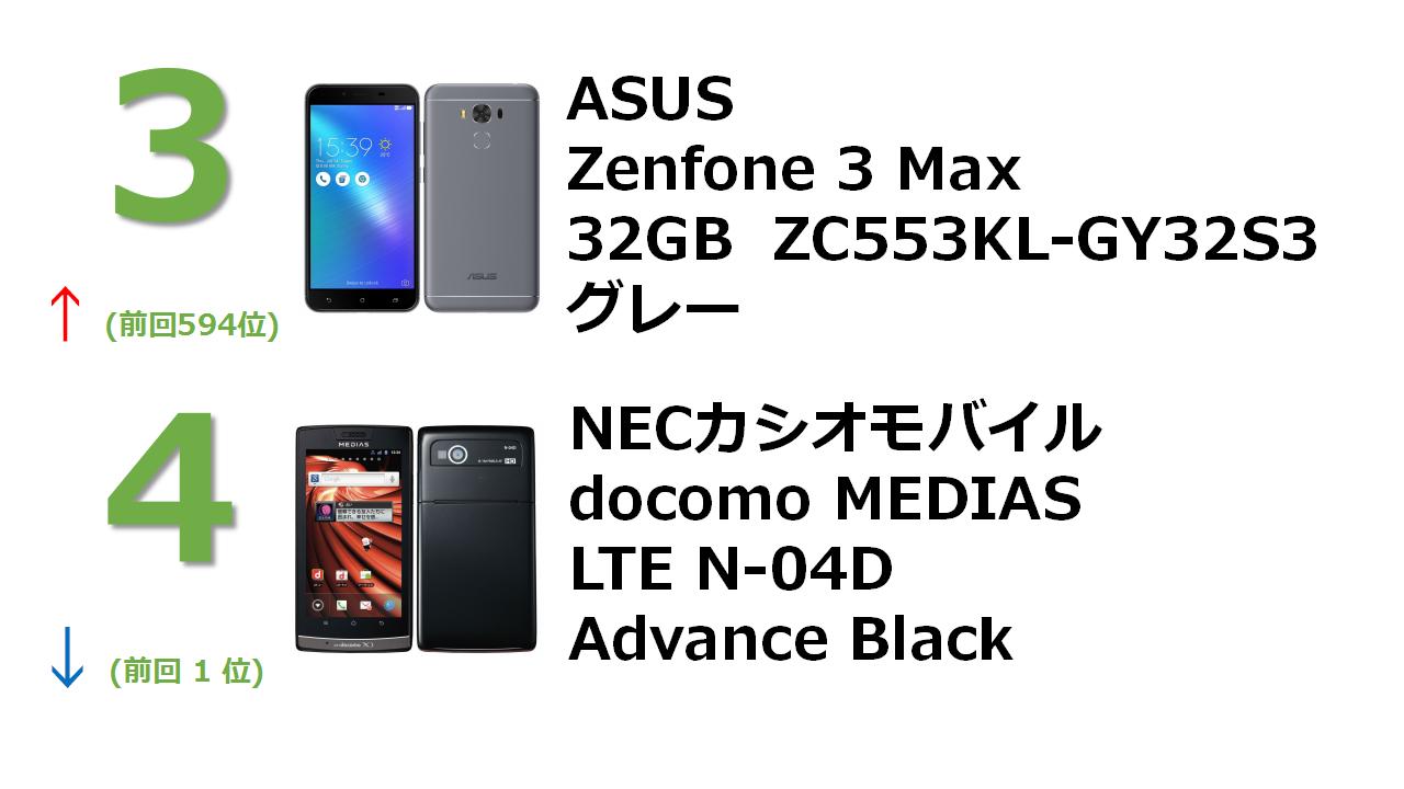 ZenFone 3 Max 3GB 32GB グレー (国内版SIMロックフリー) ZC553KL-GY32S3 docomo NEXT series MEDIAS LTE N-04D Advance Black