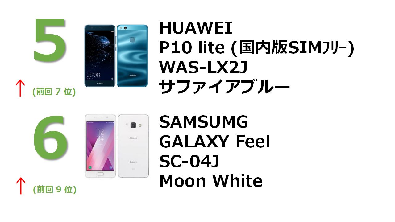 HUAWEI P10 lite WAS-LX2J サファイアブルー(SIMフリー) docomo GALAXY Feel SC-04J Moon White